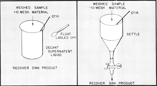sink-float-test-equipment