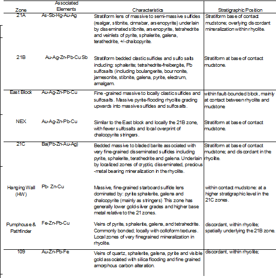 Summary of Mineralizations