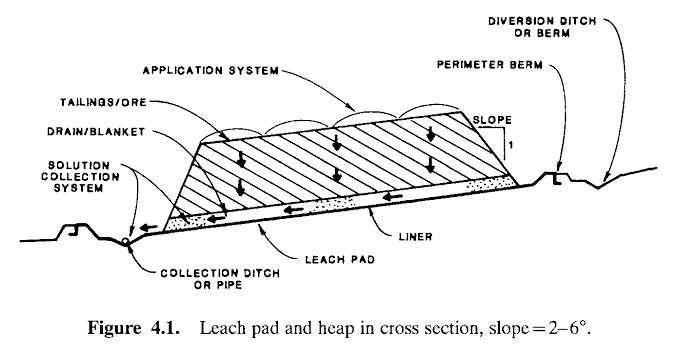 heap leach pad design 002