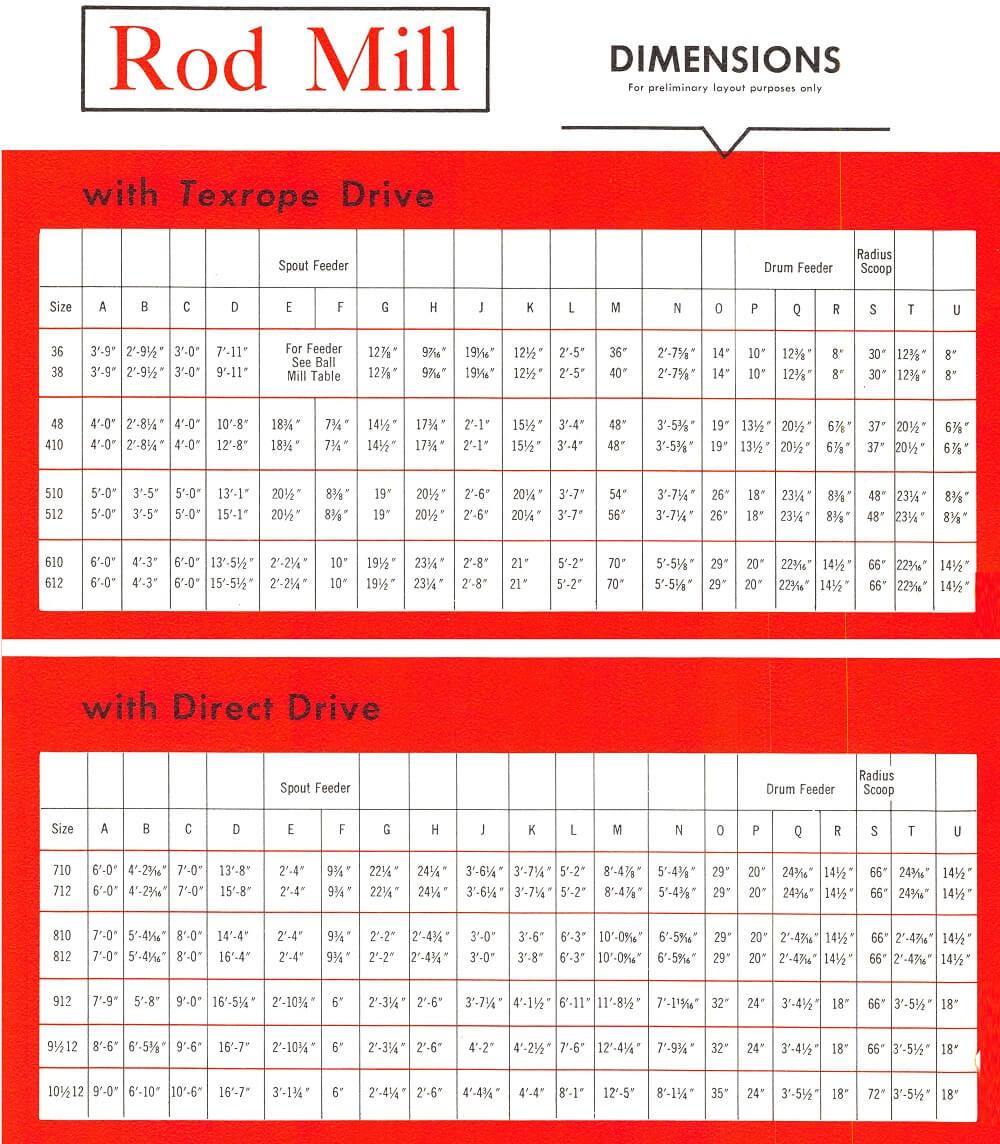 1-Rod Mill Drive