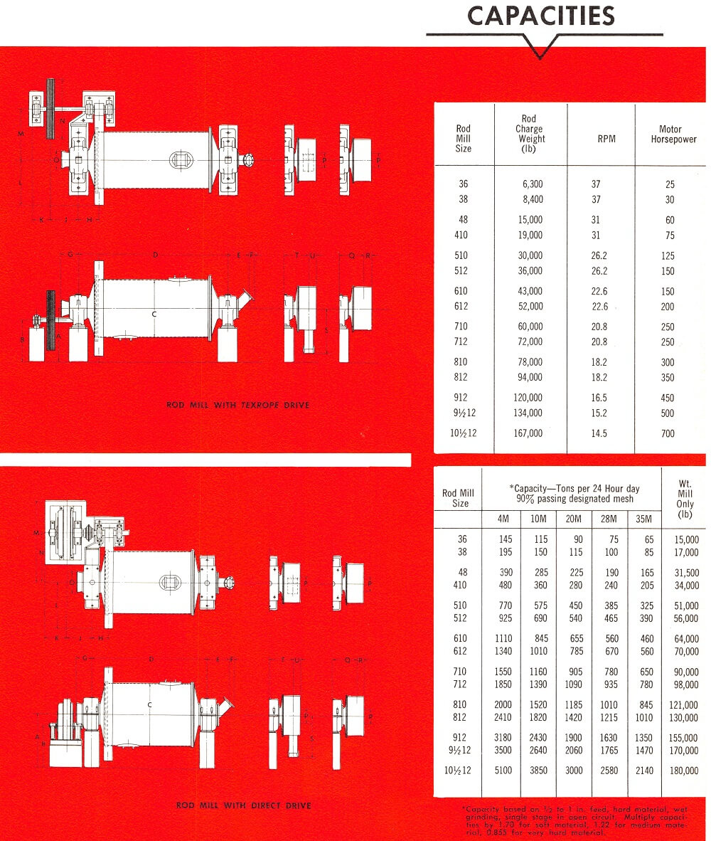 2-Rod Mill Capacity and Sizing Table