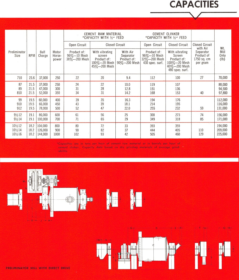 6-Preliminator Mill Capacity and Sizing Table