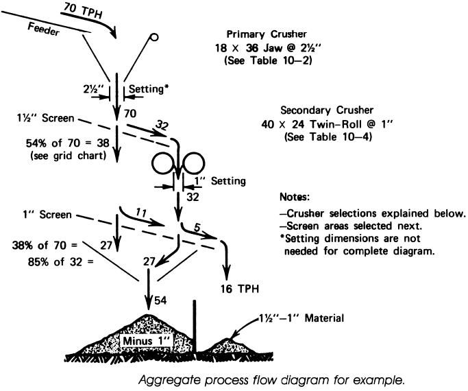 aggregate-process-flow-diogrom