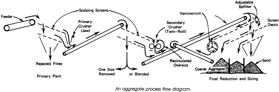 an-aggregate-process-flow-diagram