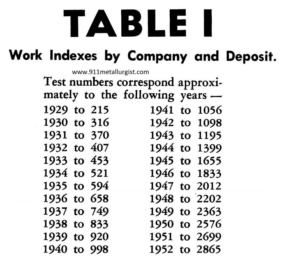 Crusher Work Index Table