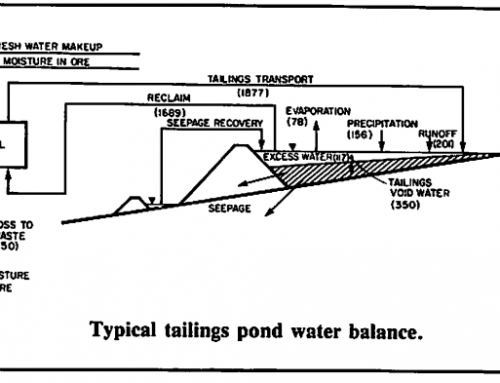 Tailings Pond Water Balance