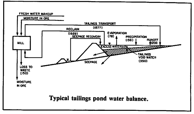 Example Tailing Pond Water Balance