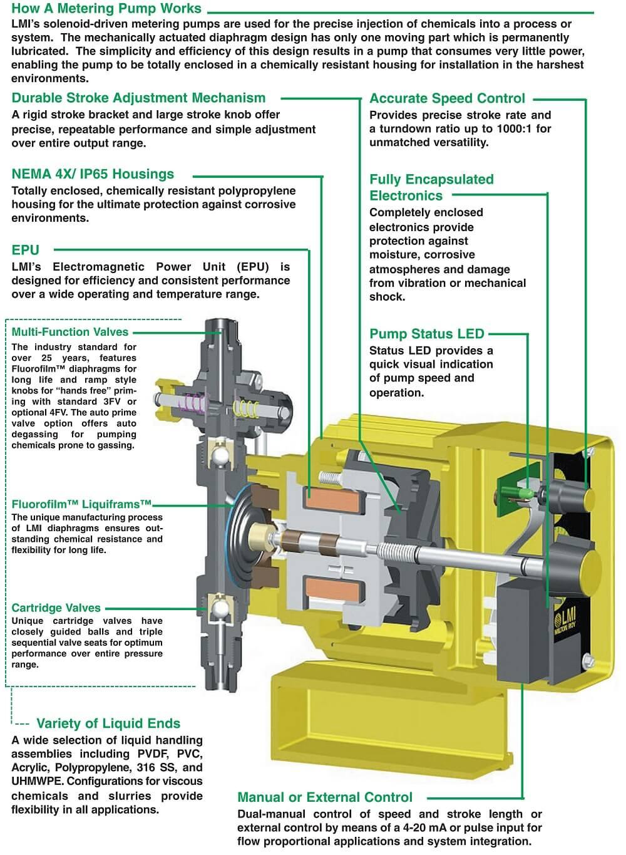 Flotation Frother Pump
