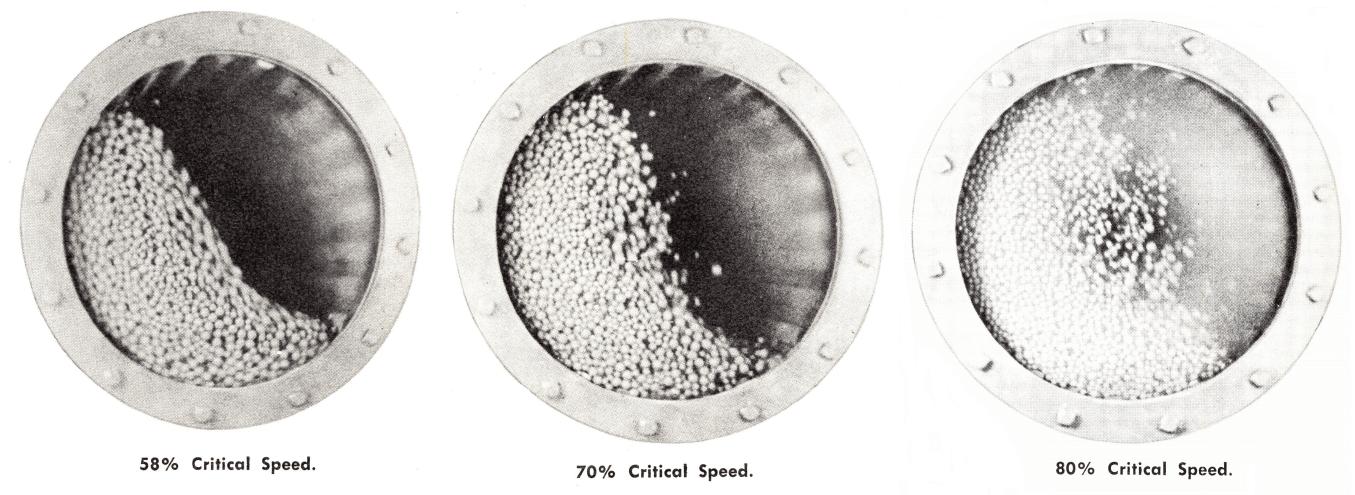 grinding-mills-speed