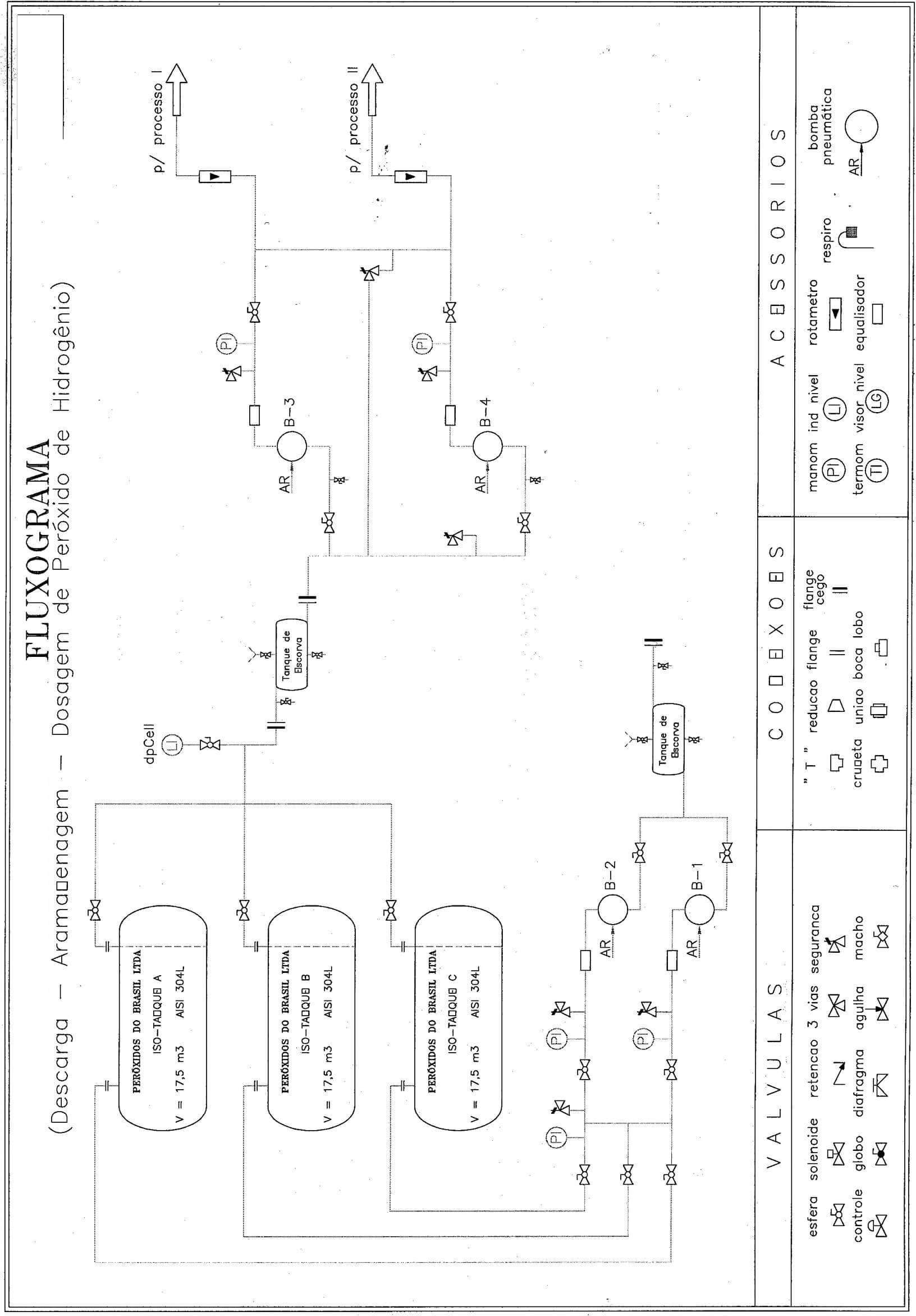Hydrogen Peroxide Detoxification of Cyanide System