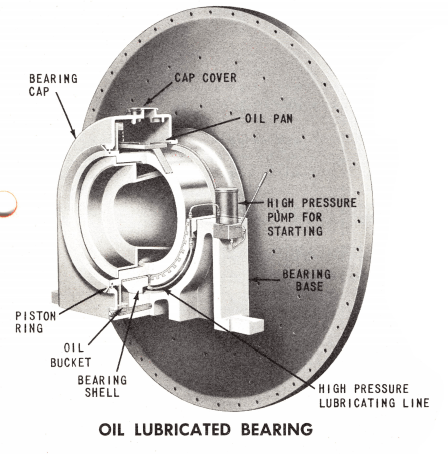 Lube Oil Lubricated Mill Bearing
