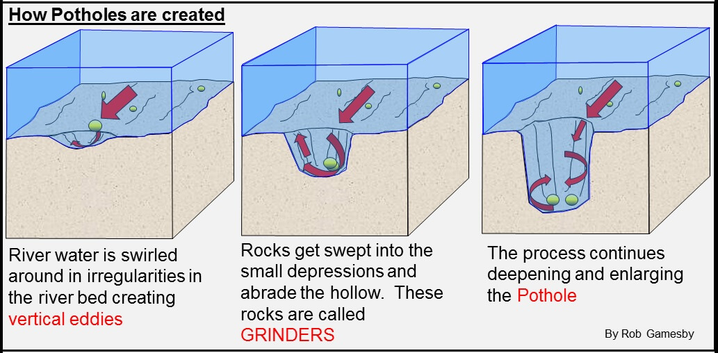 types of formations caused by erosion