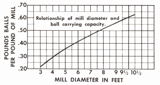 Relationship_of_ball_mill_diameter_to_ball_loading_capacity