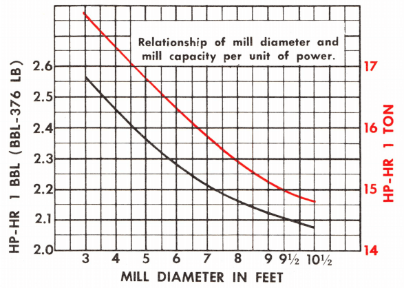 Relationship_of_grinding_mill_diameter_to_mill_capacity_per_unit_of_horse_power
