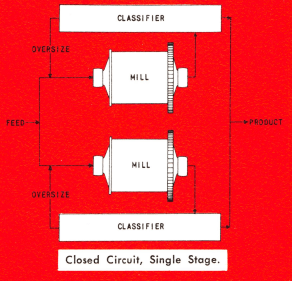 closed_circuit_grinding_single_stage_mills