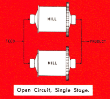 open_circuit_grinding_single_stage