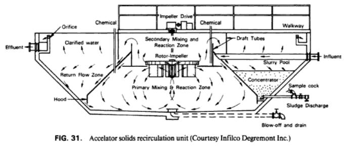 recirculation_thickener