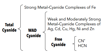 types_of_cyanide