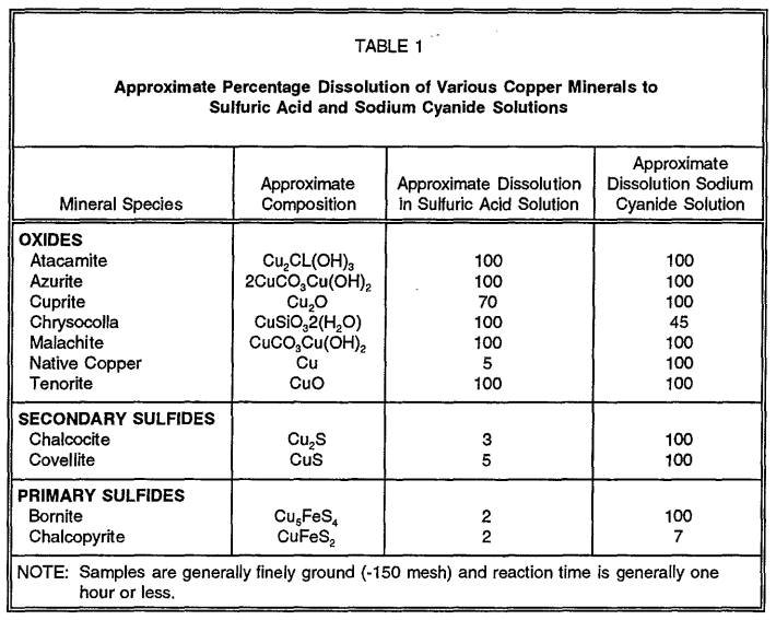 Acid_and_Cyanide_Solubility_of_Copper_Mineral_Species__