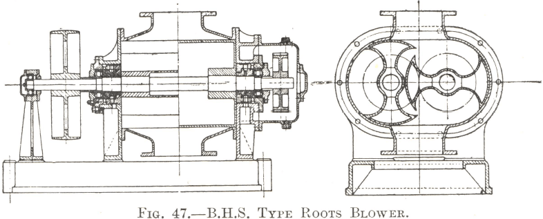 B.H.S. Type Roots Blower