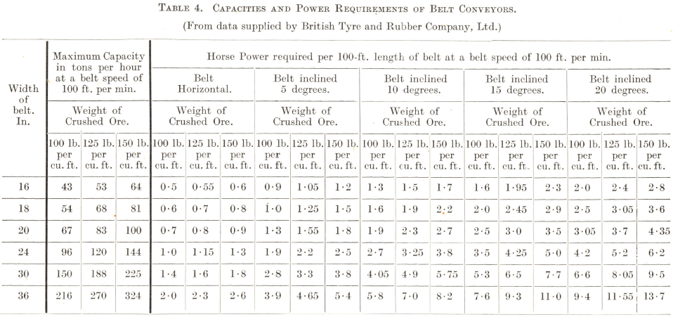 Capacities and Power Requirements of Belt Conveyors