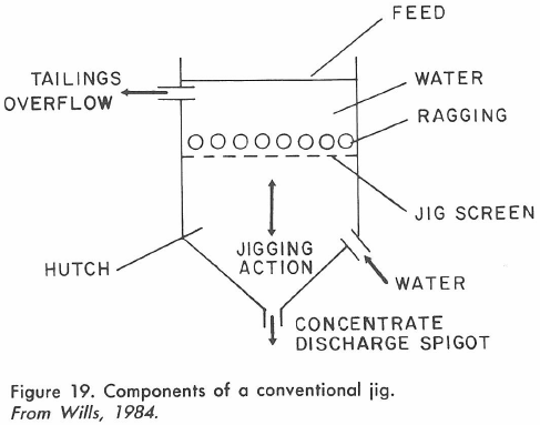 Components of a conventional jig