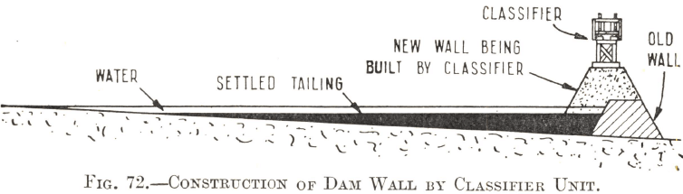 Construction of Tailings Dam Wall by Classifier Unit