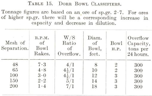 Dorr Bowl Classifiers