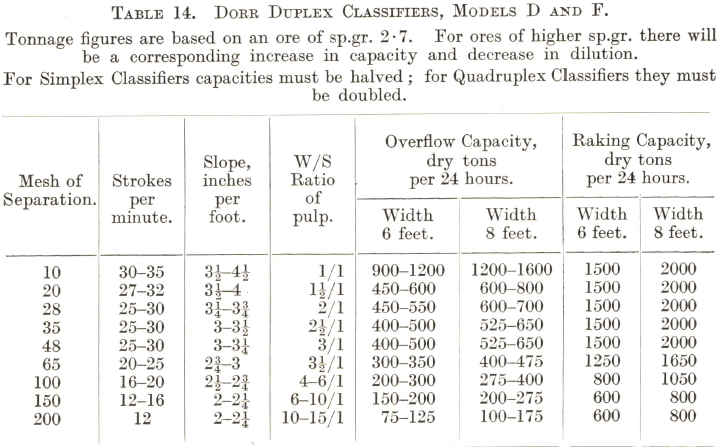 Dorr Duplex Classifiers