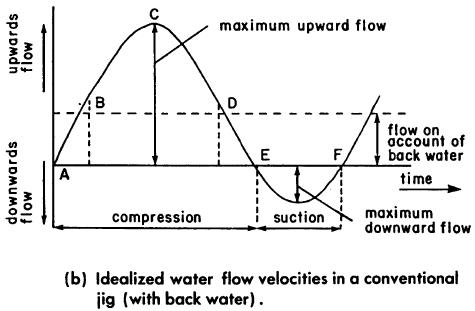 Downward flow