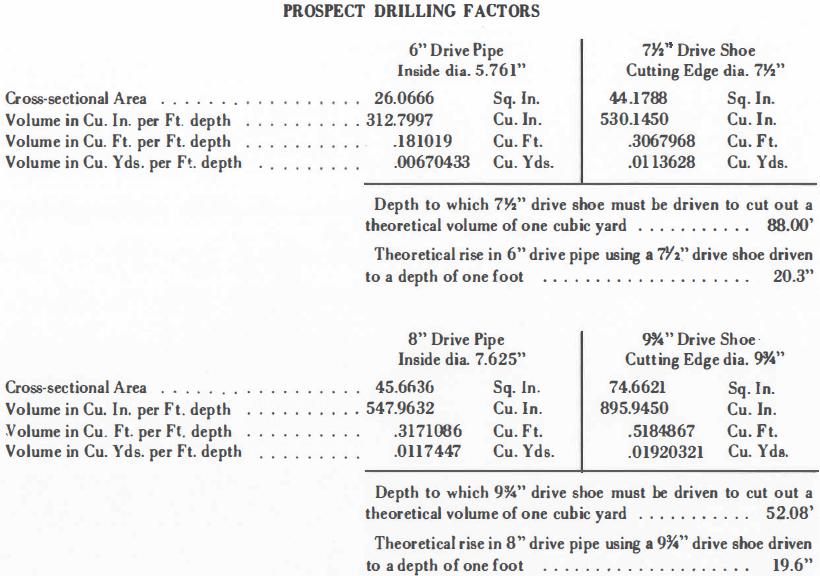 Drilling Factor