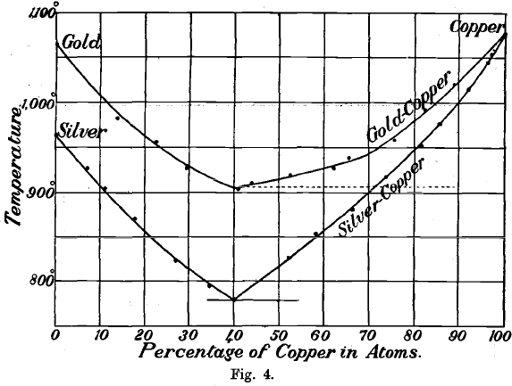 Percentage of Copper in Atoms