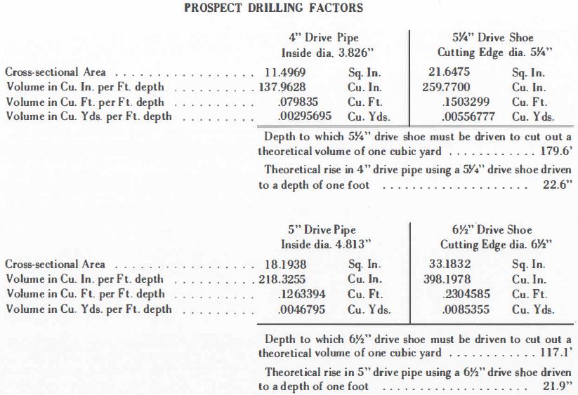 Prospect Drilling Factors