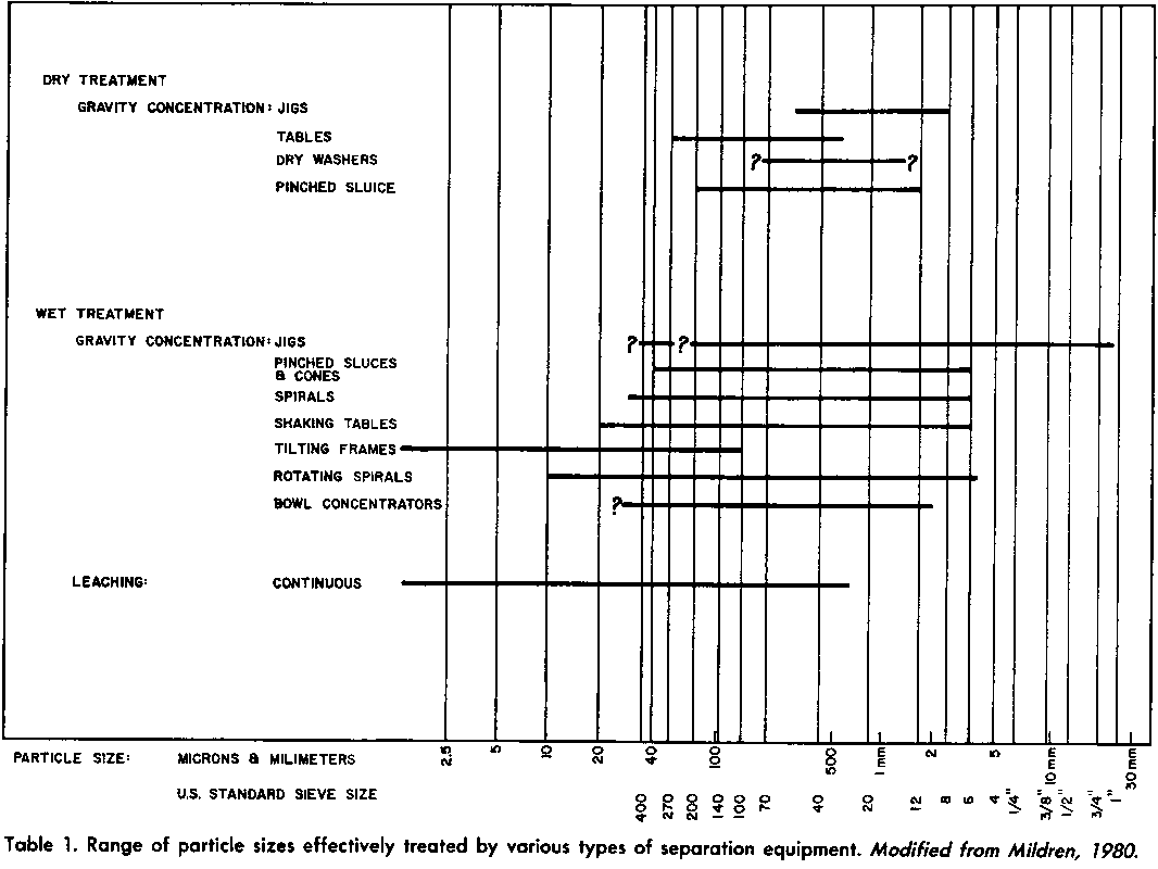 Range of particle size