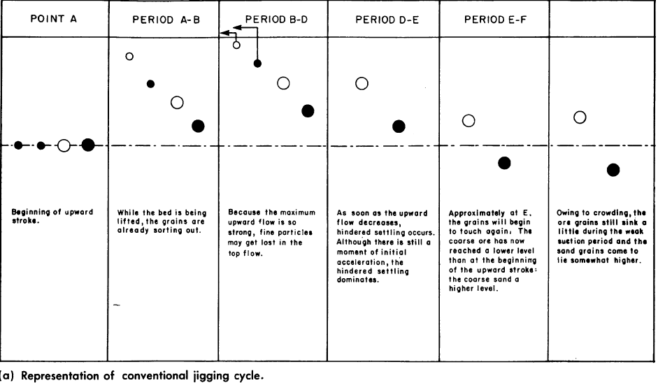Representation of conventional jigging cycle