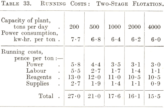Running Costs Two-Stage Flotation