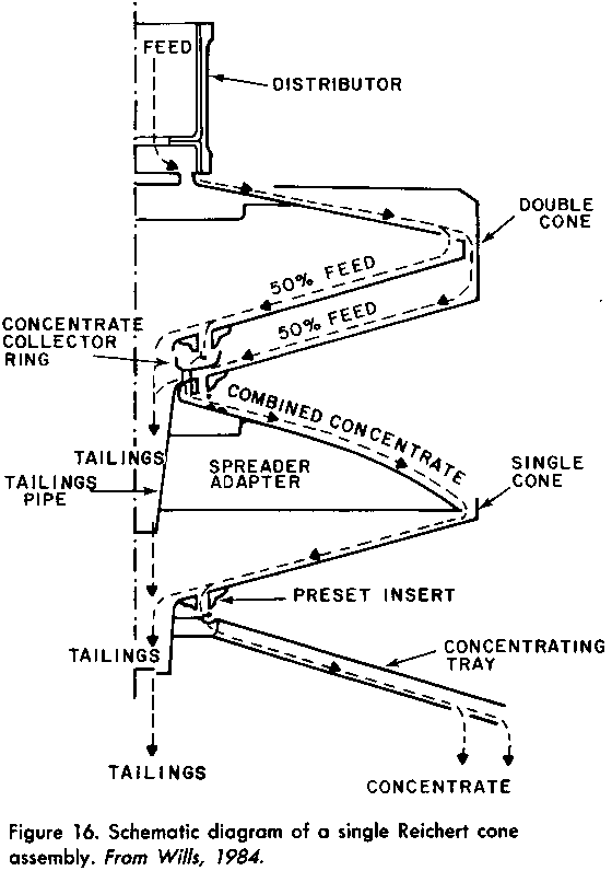 Schematic diagram of a single Reichert Cone assembly