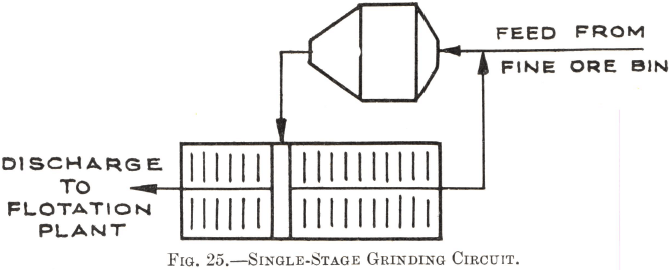 Single-Stage Grinding Circuit