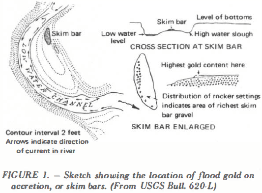 Sketch showing the location of flood gold
