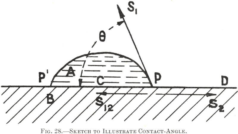 Sketch to Illustrate Contact-Angle