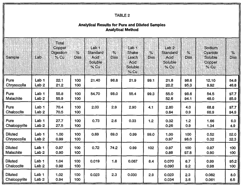 Solubility_of_Copper_Mineral_Species__