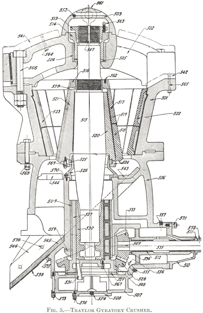 Traylor Gyratory Crusher