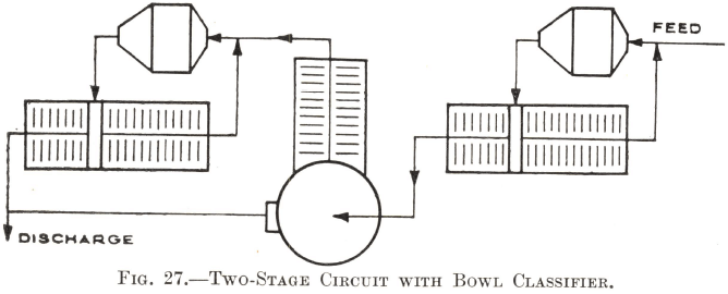Two-Stage Circuit with Bowl Classifier