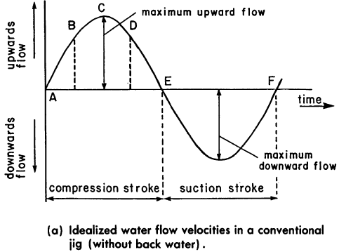 Upward flow