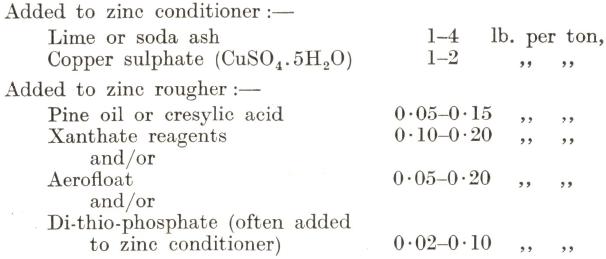 Zinc conditioner