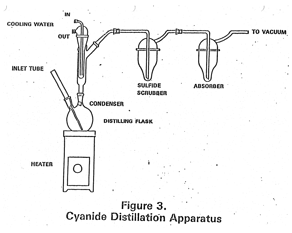 Cyanide_Distillation_System