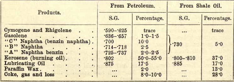 Shale Oil, Petroleum, and Lubricating Oil Analysis