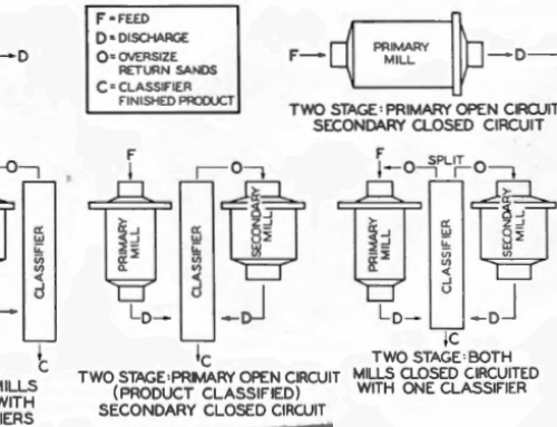 Comminution Theory & Process Equipment