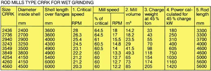 ball-mill-data
