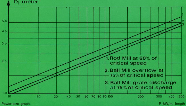 ball-mill-graph
